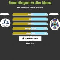Simon Gbegnon vs Alex Munoz h2h player stats