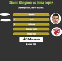 Simon Gbegnon vs Isma Lopez h2h player stats
