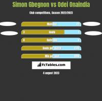 Simon Gbegnon vs Odei Onaindia h2h player stats