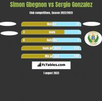 Simon Gbegnon vs Sergio Gonzalez h2h player stats