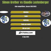 Simon Grether vs Claudio Lustenberger h2h player stats