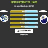 Simon Grether vs Lucas h2h player stats