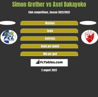 Simon Grether vs Axel Bakayoko h2h player stats