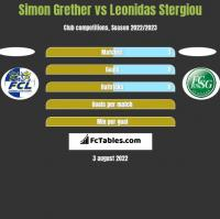Simon Grether vs Leonidas Stergiou h2h player stats