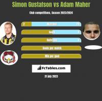 Simon Gustafson vs Adam Maher h2h player stats