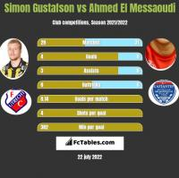 Simon Gustafson vs Ahmed El Messaoudi h2h player stats