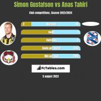 Simon Gustafson vs Anas Tahiri h2h player stats