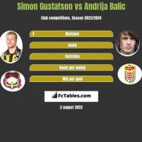 Simon Gustafson vs Andrija Balic h2h player stats
