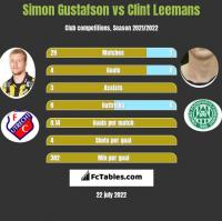 Simon Gustafson vs Clint Leemans h2h player stats