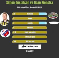 Simon Gustafson vs Daan Rienstra h2h player stats