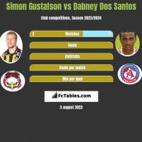 Simon Gustafson vs Dabney Dos Santos h2h player stats