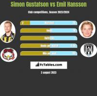Simon Gustafson vs Emil Hansson h2h player stats