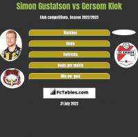 Simon Gustafson vs Gersom Klok h2h player stats