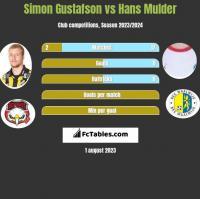 Simon Gustafson vs Hans Mulder h2h player stats