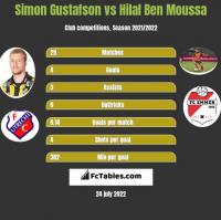 Simon Gustafson vs Hilal Ben Moussa h2h player stats