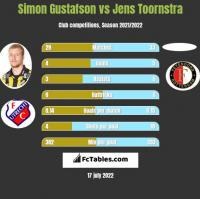 Simon Gustafson vs Jens Toornstra h2h player stats