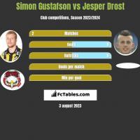 Simon Gustafson vs Jesper Drost h2h player stats