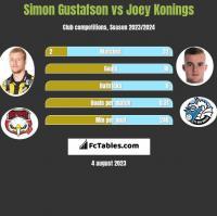 Simon Gustafson vs Joey Konings h2h player stats