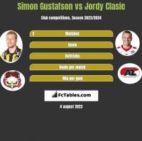 Simon Gustafson vs Jordy Clasie h2h player stats