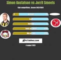 Simon Gustafson vs Jorrit Smeets h2h player stats
