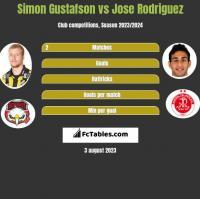Simon Gustafson vs Jose Rodriguez h2h player stats
