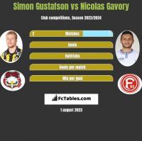 Simon Gustafson vs Nicolas Gavory h2h player stats