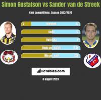 Simon Gustafson vs Sander van de Streek h2h player stats