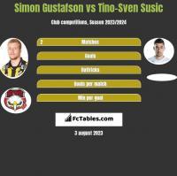 Simon Gustafson vs Tino-Sven Susic h2h player stats
