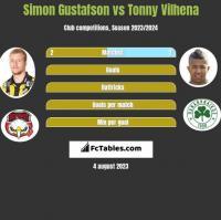 Simon Gustafson vs Tonny Vilhena h2h player stats