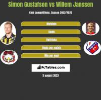 Simon Gustafson vs Willem Janssen h2h player stats