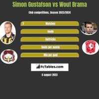 Simon Gustafson vs Wout Brama h2h player stats