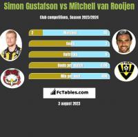 Simon Gustafson vs Mitchell van Rooijen h2h player stats