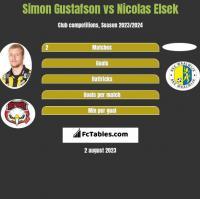 Simon Gustafson vs Nicolas Elsek h2h player stats
