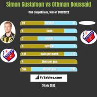 Simon Gustafson vs Othman Boussaid h2h player stats