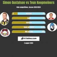 Simon Gustafson vs Teun Koopmeiners h2h player stats