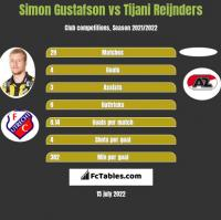 Simon Gustafson vs Tijani Reijnders h2h player stats
