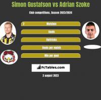 Simon Gustafson vs Adrian Szoke h2h player stats