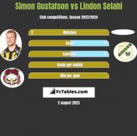 Simon Gustafson vs Lindon Selahi h2h player stats