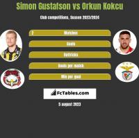 Simon Gustafson vs Orkun Kokcu h2h player stats