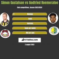 Simon Gustafson vs Godfried Roemeratoe h2h player stats
