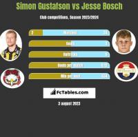 Simon Gustafson vs Jesse Bosch h2h player stats