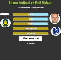 Simon Hedlund vs Emil Nielsen h2h player stats