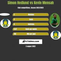 Simon Hedlund vs Kevin Mensah h2h player stats
