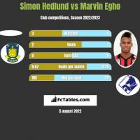 Simon Hedlund vs Marvin Egho h2h player stats