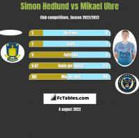 Simon Hedlund vs Mikael Uhre h2h player stats