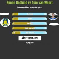 Simon Hedlund vs Tom van Weert h2h player stats