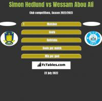 Simon Hedlund vs Wessam Abou Ali h2h player stats