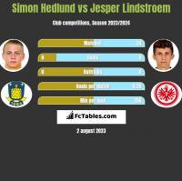 Simon Hedlund vs Jesper Lindstroem h2h player stats