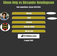 Simon Helg vs Alexander Henningsson h2h player stats