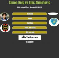 Simon Helg vs Enis Ahmetovic h2h player stats